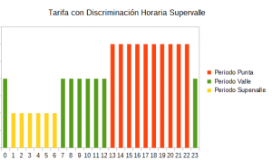 Discriminación Horaria Supervalle